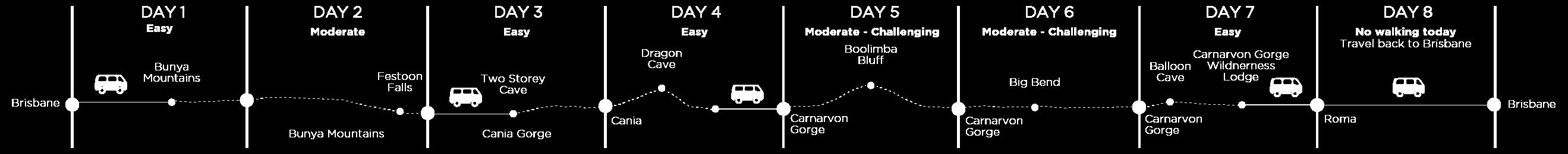 Carnarvon-Gorge-Group-Guided-Walking-Grading