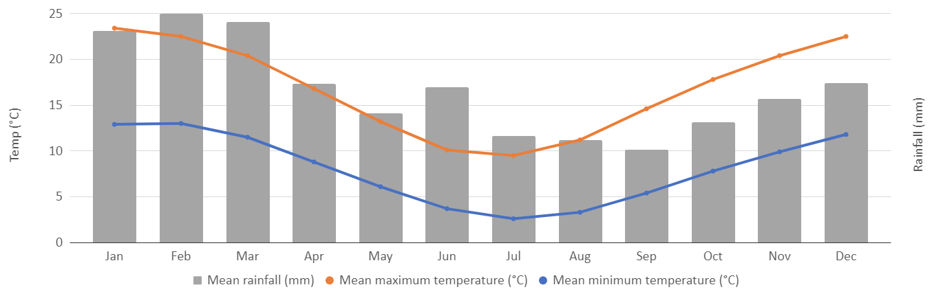 climate graph for the Blue Mountains
