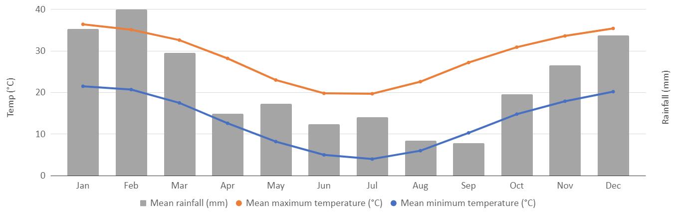 Larapinta climate graph