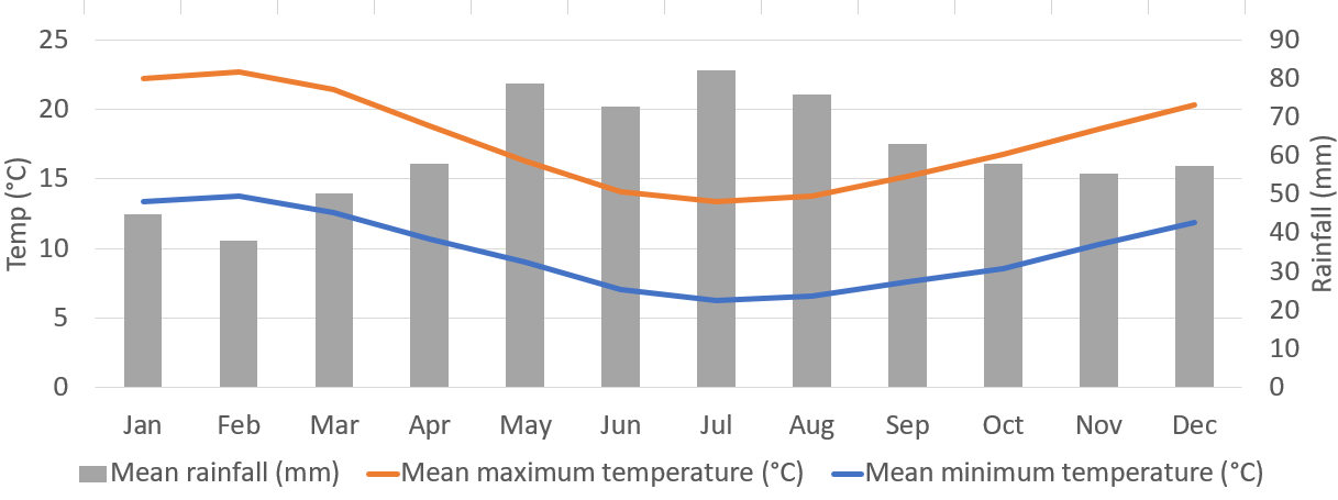 Flinders Island weather averages