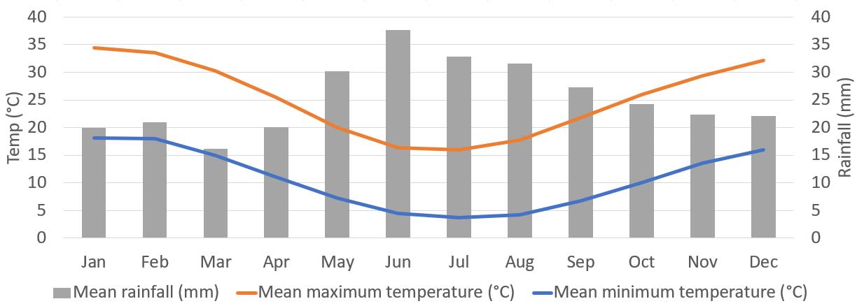 Flinders Ranges Weather Average Heysen Trail